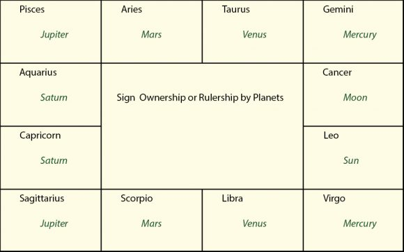 Vedic Astrology - Sign ownership or rulership by planets in vedic astrology