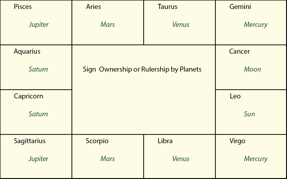 Sign ownership or rulership by planets in vedic astrology