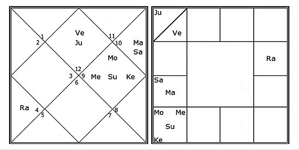 Comparison between North and South Indian Jyotish Chart Format
